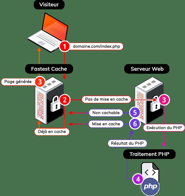 Fonctionnement de fastest cache (schéma)